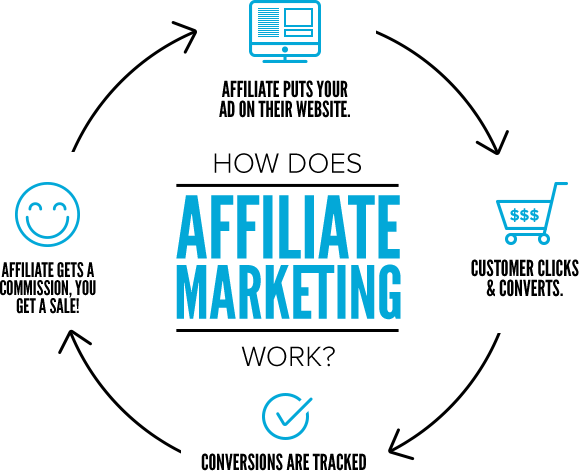 Earn Cash with our Affiliate Program